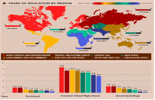 Visual source: UNESCO Institute of Statistics